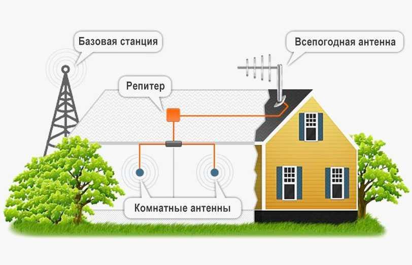 Усиление сигнала сотовой связи (GSM 900/1800) от VipLte.ru 14