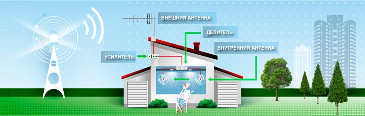 Усилители интернет сигнала 3G 4G для дачи 1